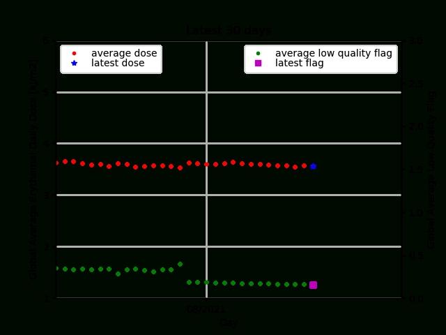Ac Saf Offline Uv Validation Site - Online Quality Monitoring