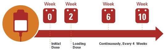 Dosing & Administration | Adakveo® (Crizanlizumab-Tmca)